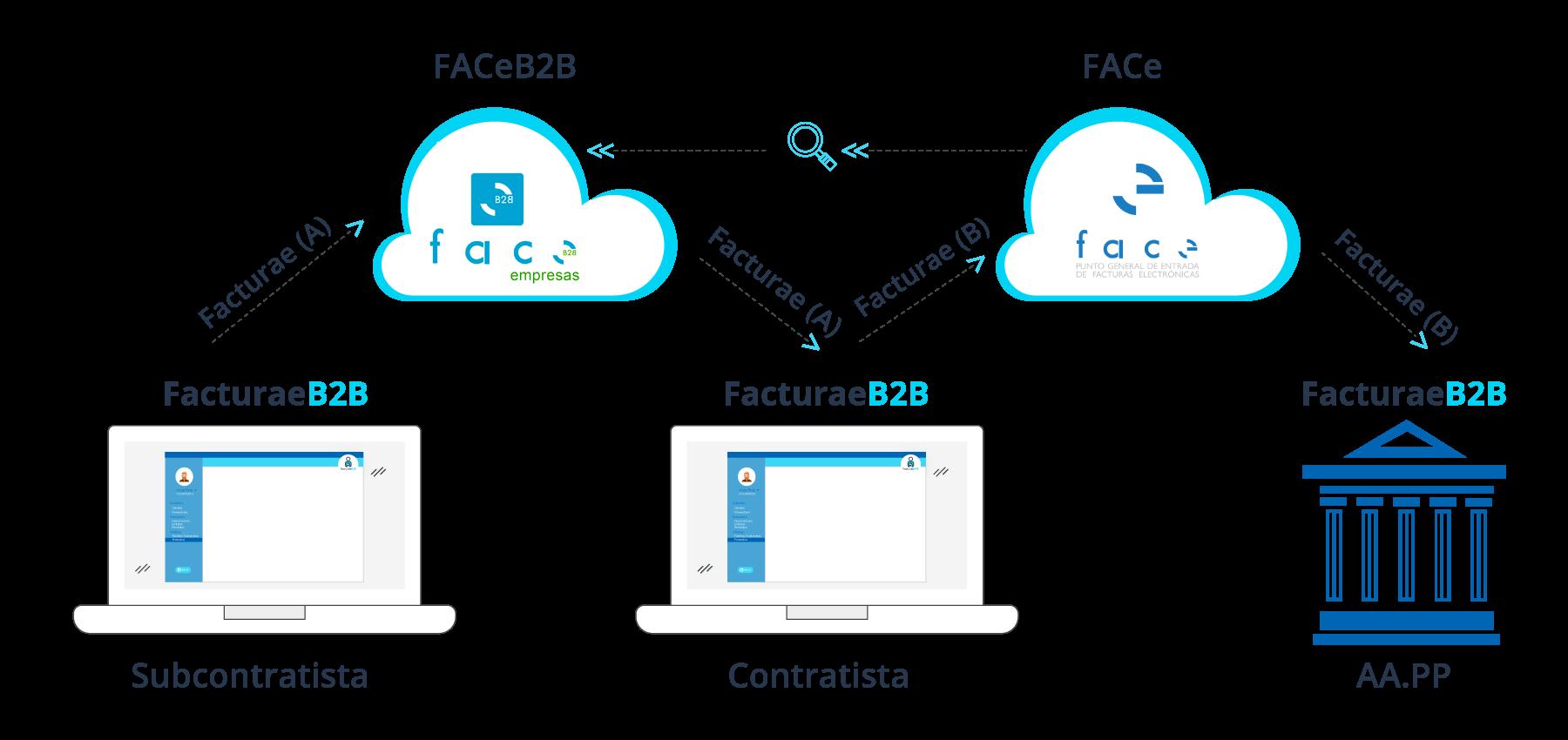 Cómo funciona FACeB2B